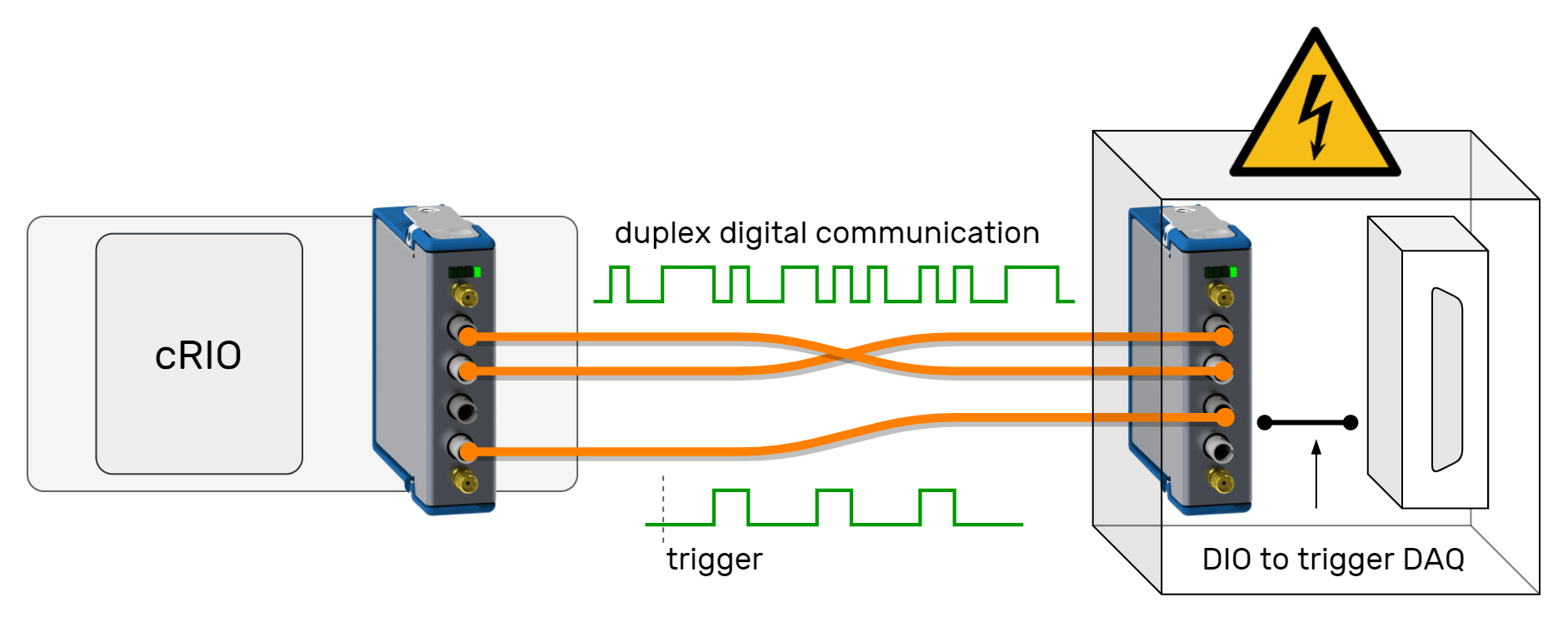 AT-2501 Trigger Module Data Communication