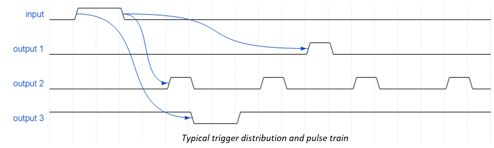 Typical trigger distribution example